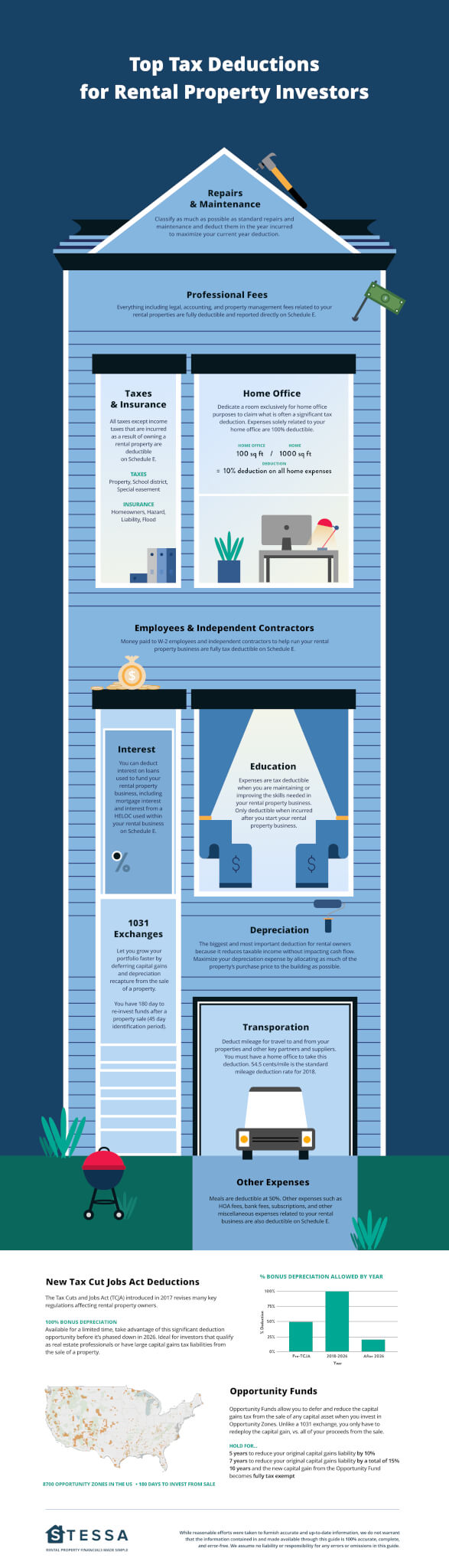 Real estate investors and tax deductions infographic