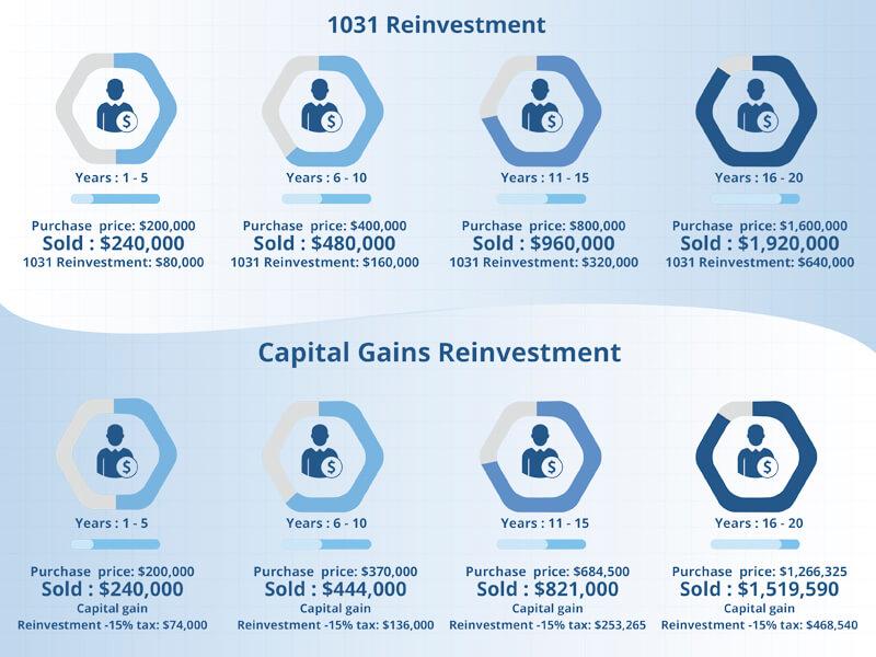 Same 1031 exchange rules for real estate investors
