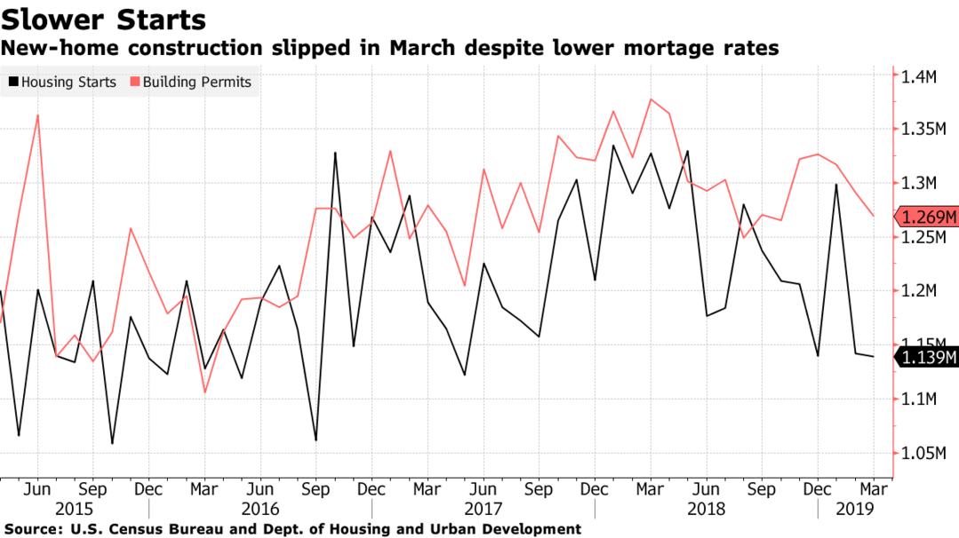 Housing starts slumping in Q2 of 2019