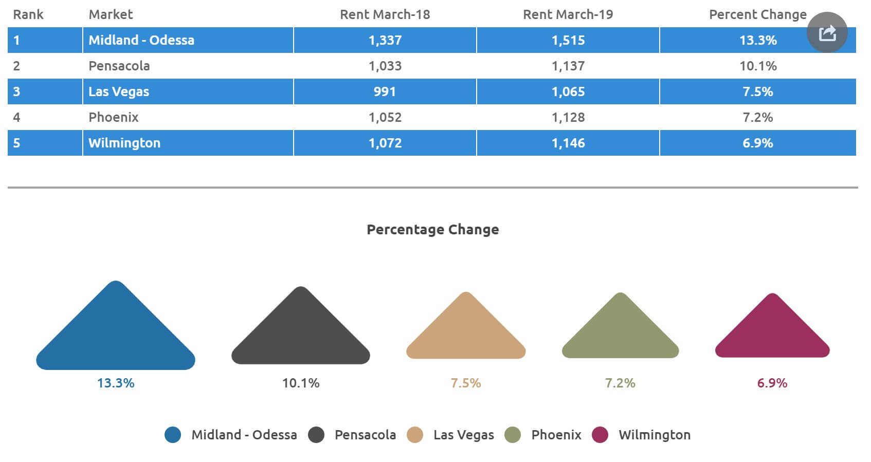 multifamily markets with highest rent growth 2019