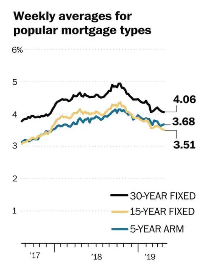 Mortgage rates averages for May 2019