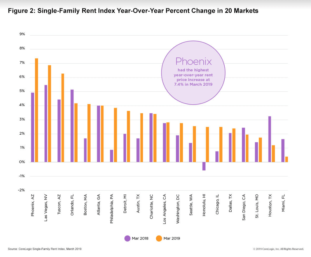 Rents are rising in these major US cities — 2019