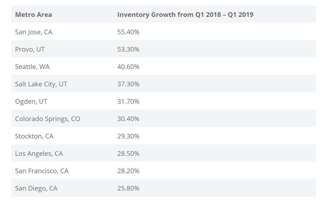 Home inventory growth in the U.S. — 2019
