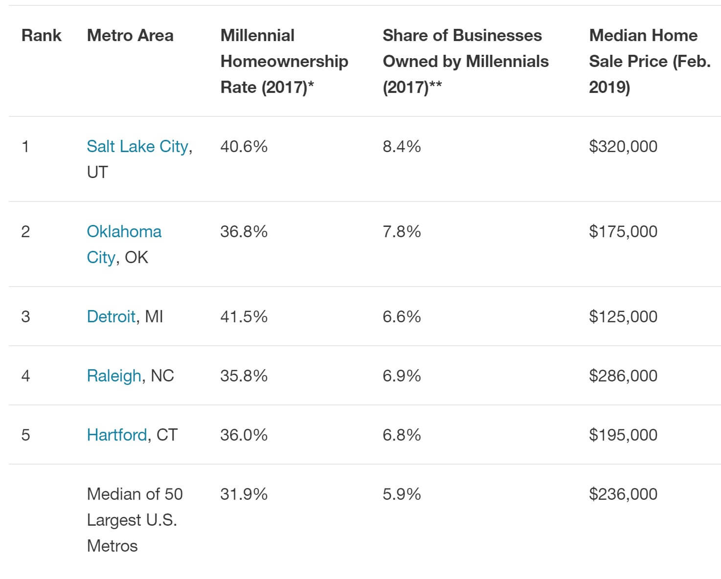 Millennials opening businesses and buying homes