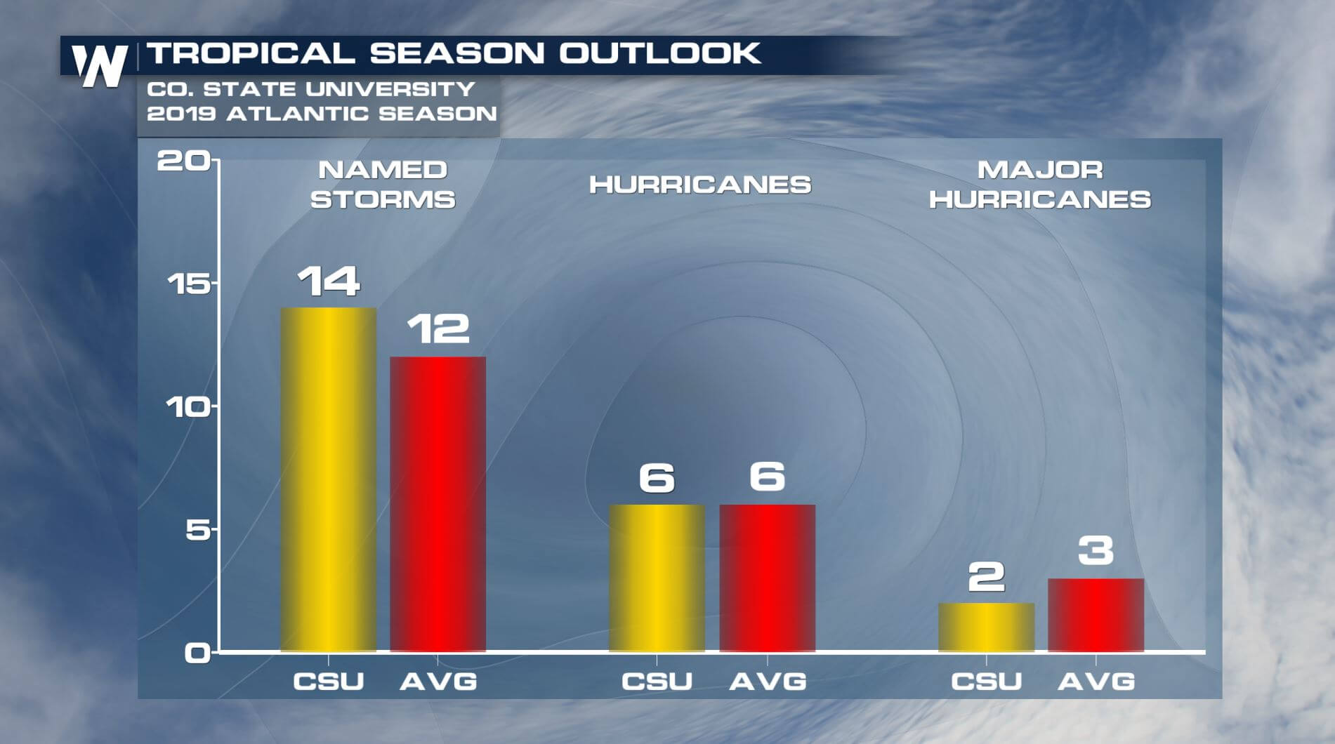 Hurricane season effect on real estate in U.S.