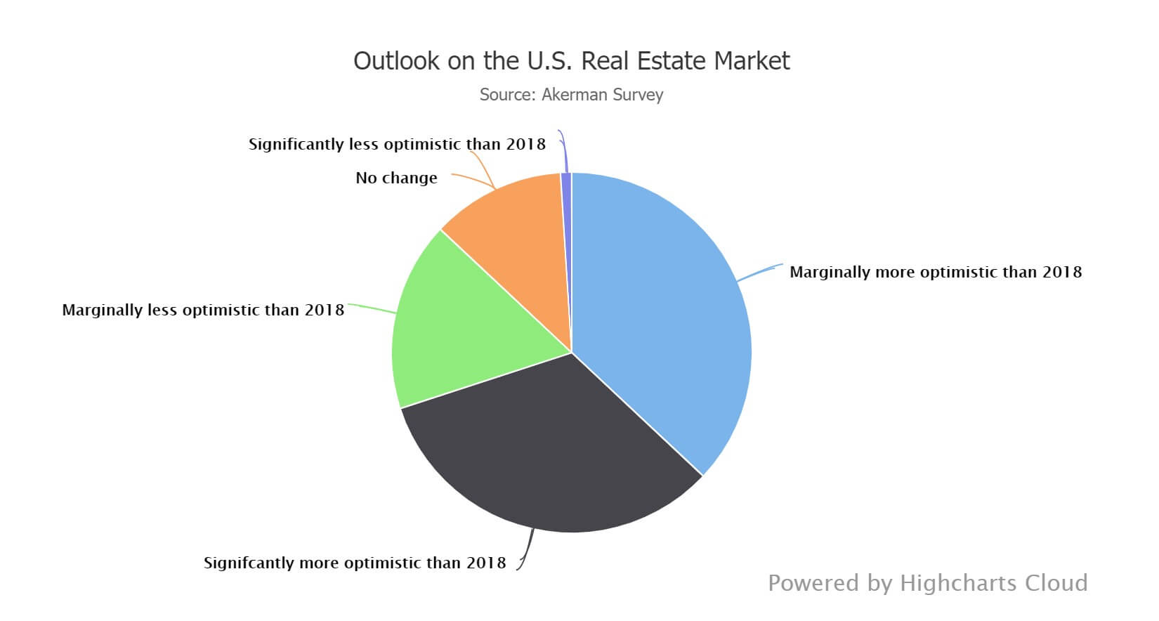 Housing market optimism among real estate executives 2019
