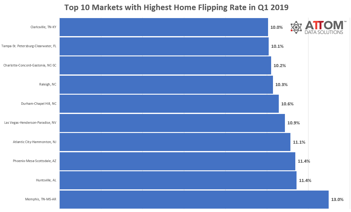 Top 10 Markets in Q1 2019 for Flipping