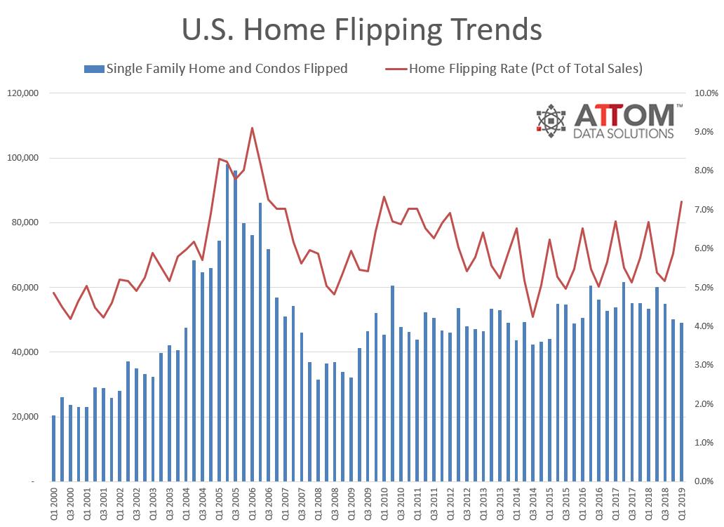 Q1 2019 Flipping Rates data
