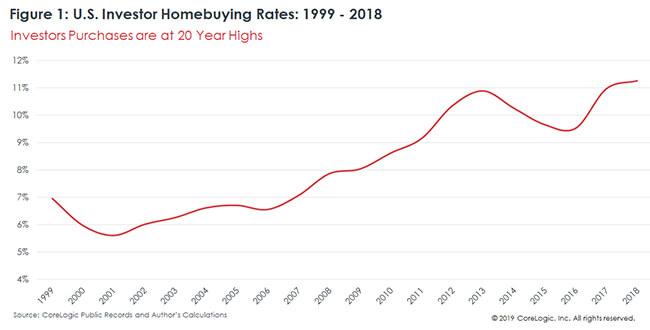 Real estate investors increasing