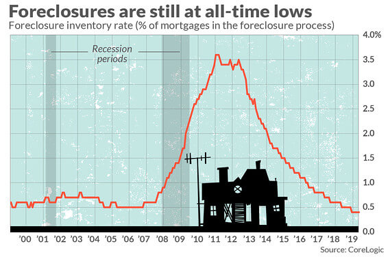 Foreclosures at all time lows