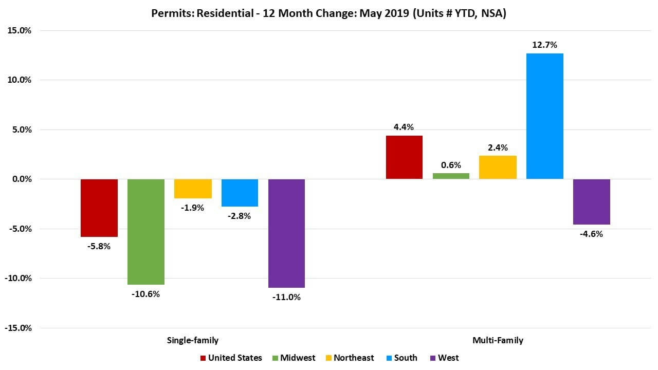 Housing permits — residential vs multifamily