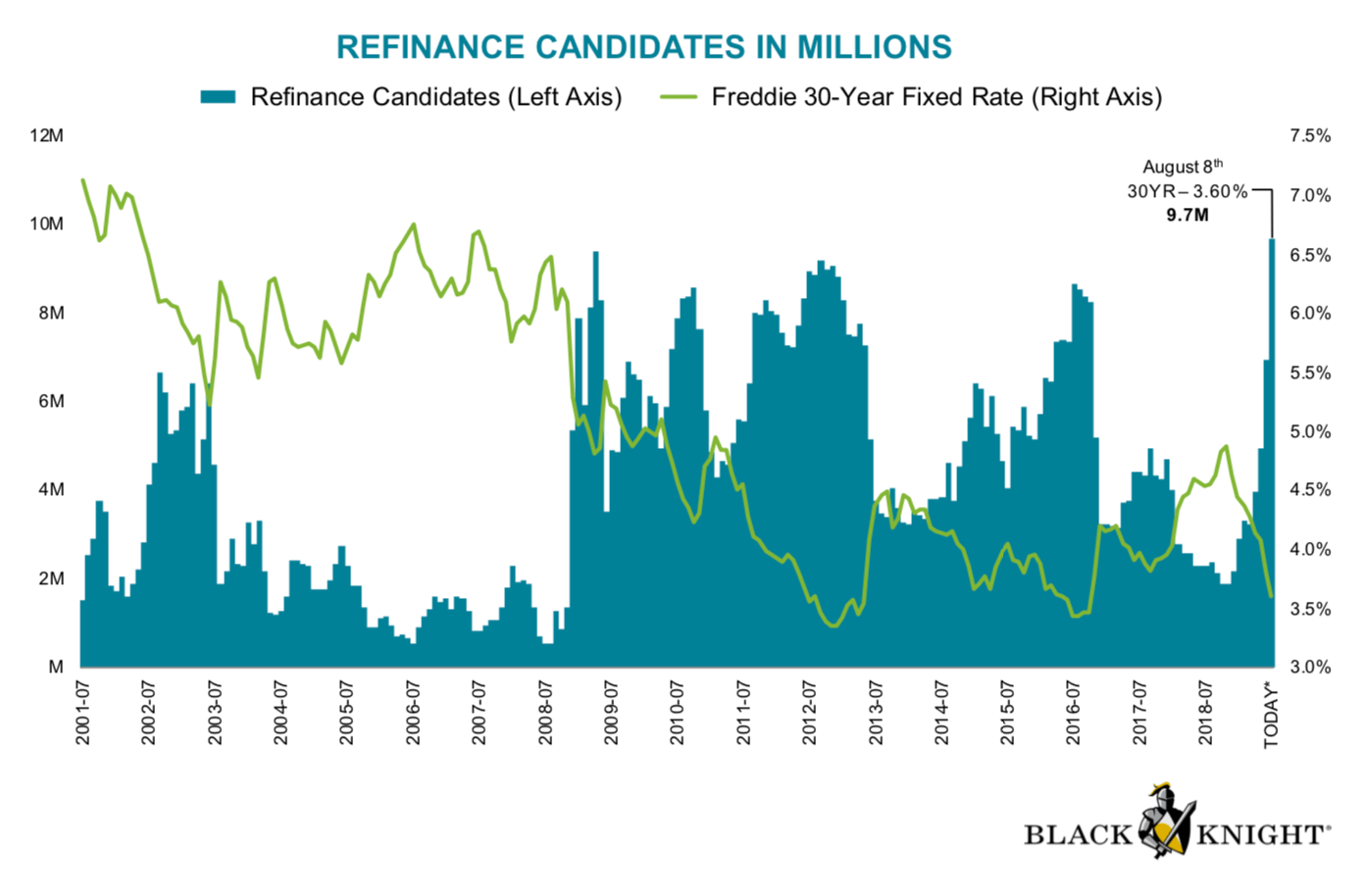 9 million candidates for refinancing their mortgages in the US