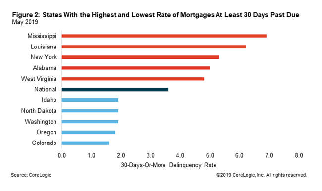 Mortgage delinquency rates are at record lows