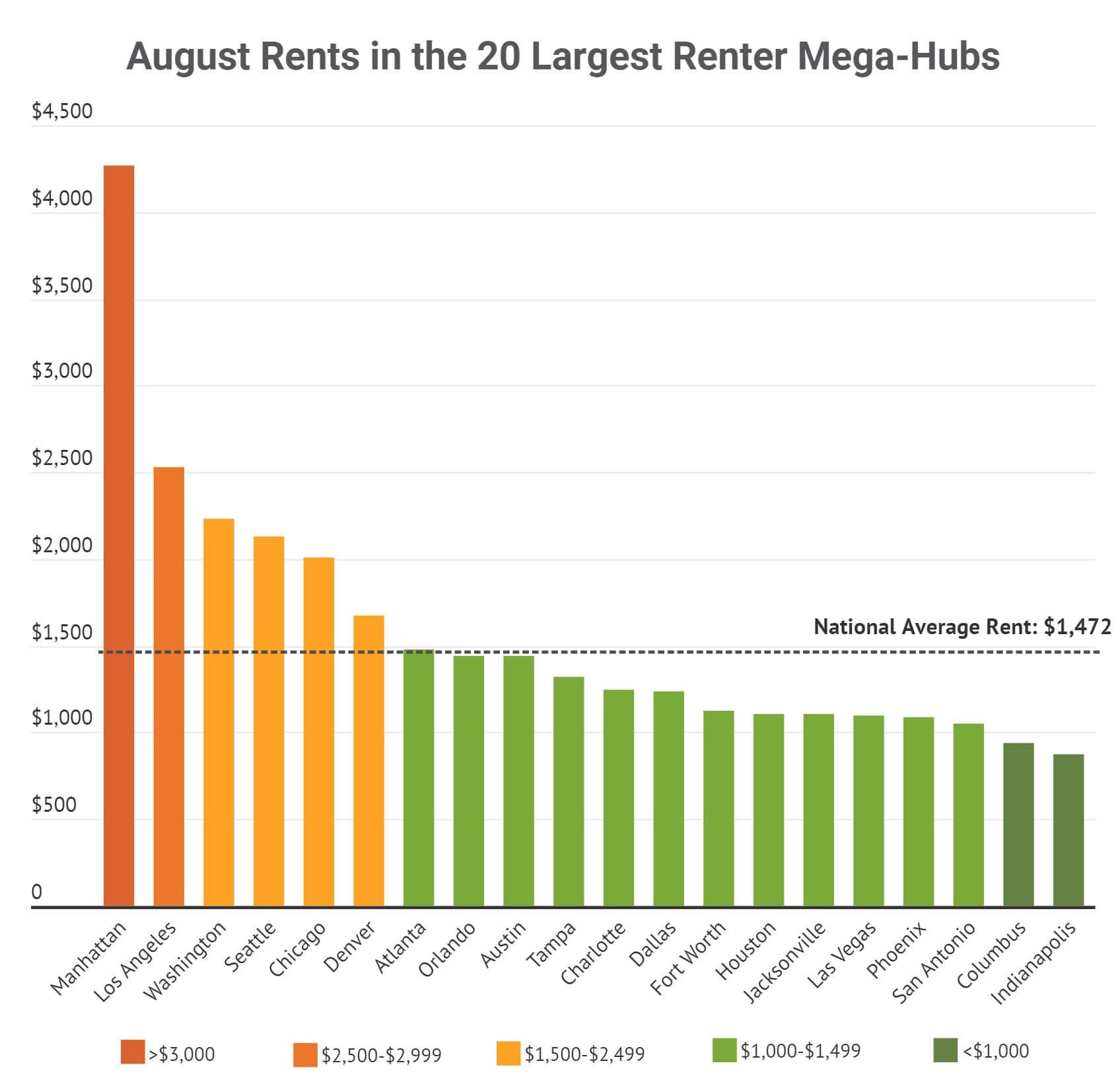 Average rents across the US