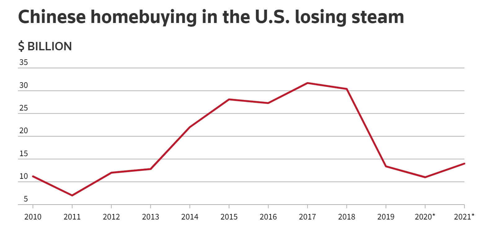 Chinese investment in US real estate