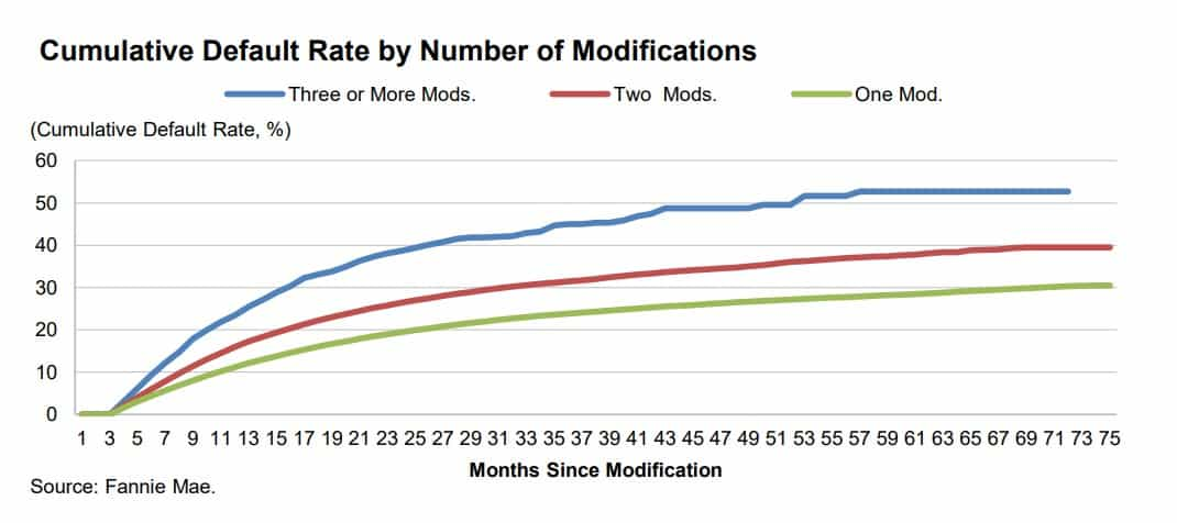 Default rate by mortgage modification — fannie Mae