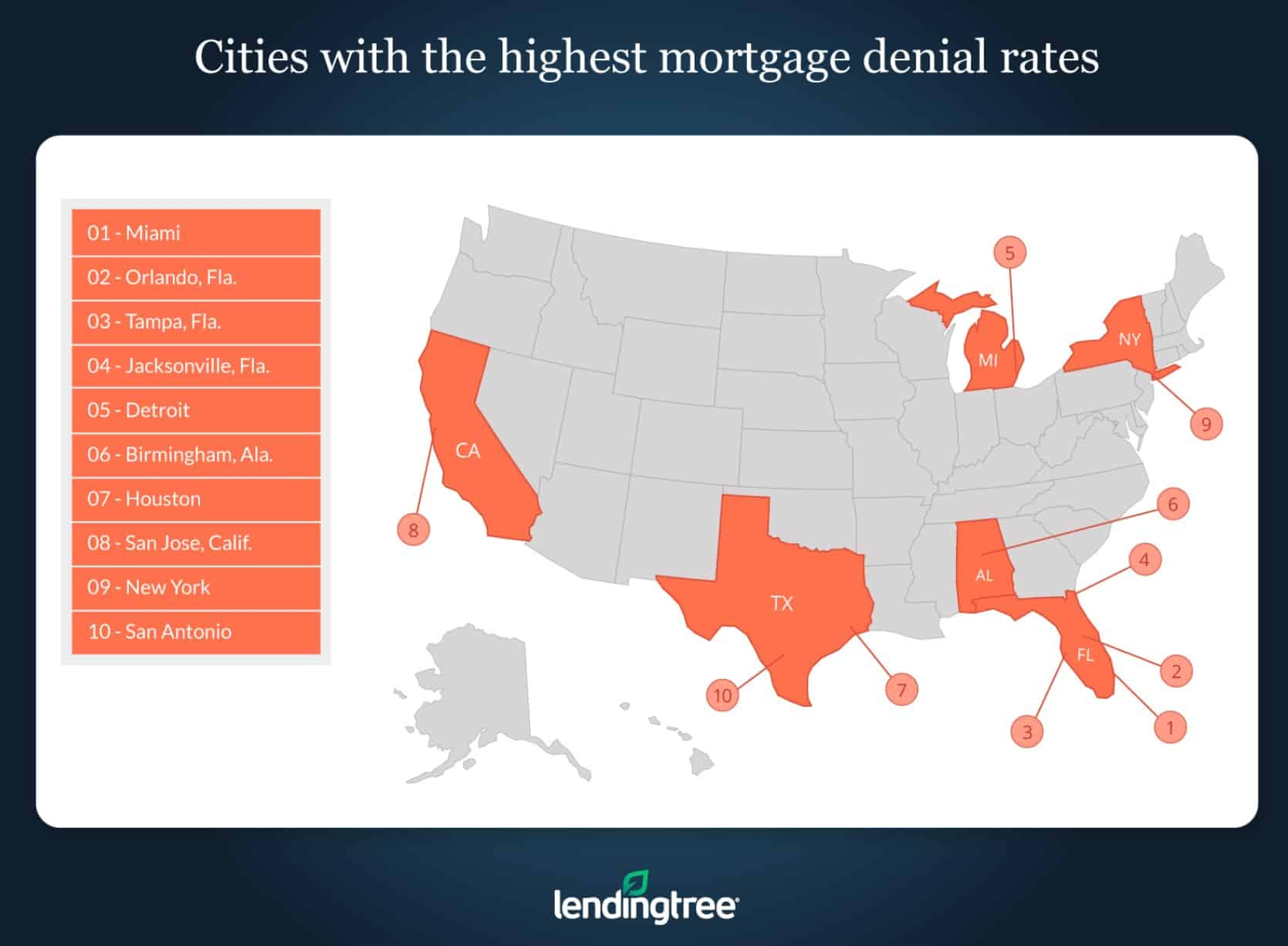 Mortgage denials - Top US cities