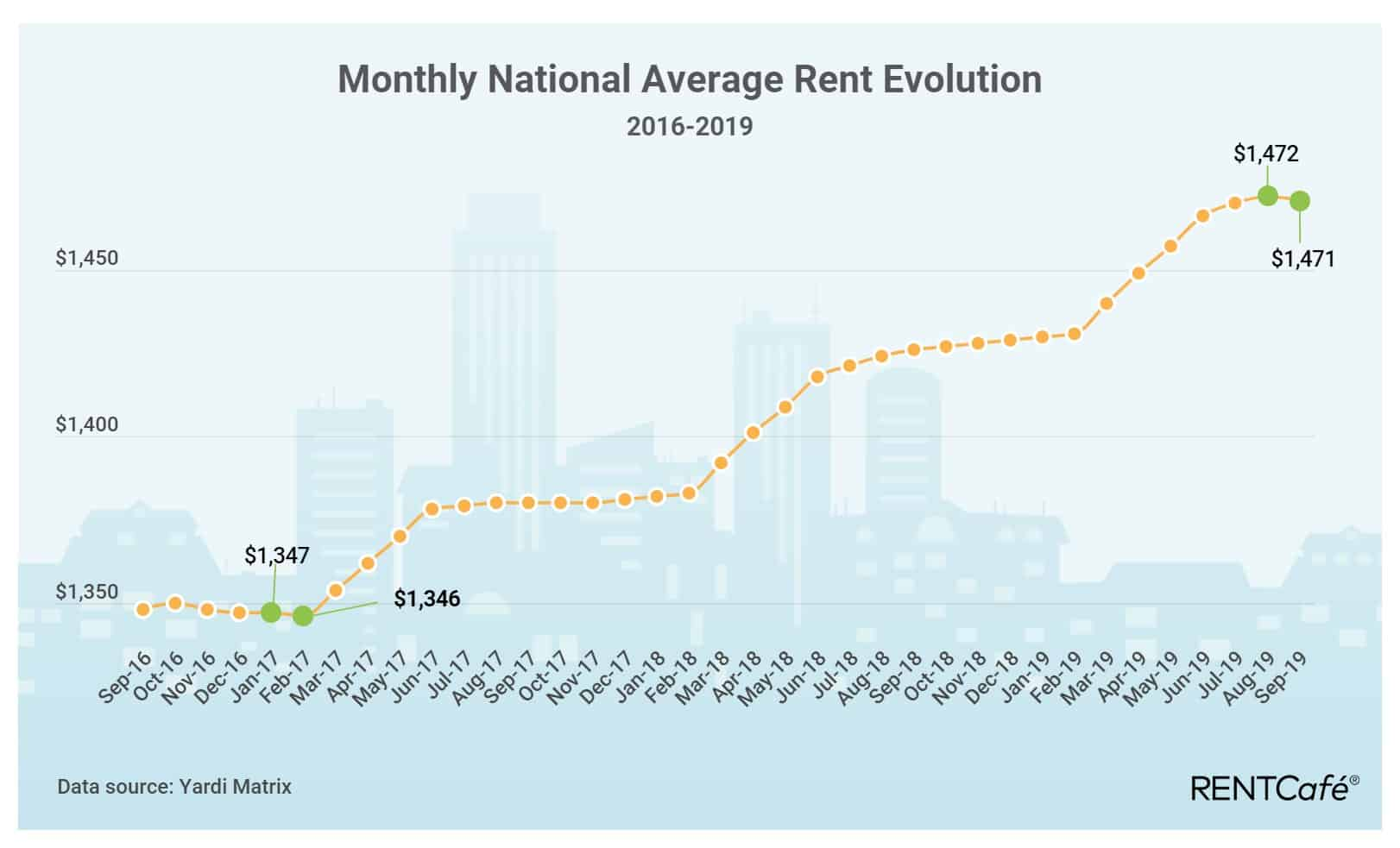Monthly average rents in US